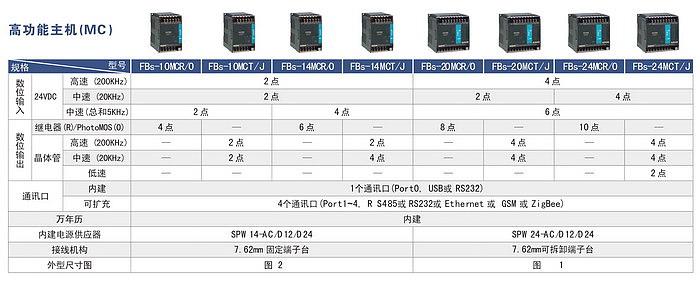 永宏PLC FBS MC高功能主机
