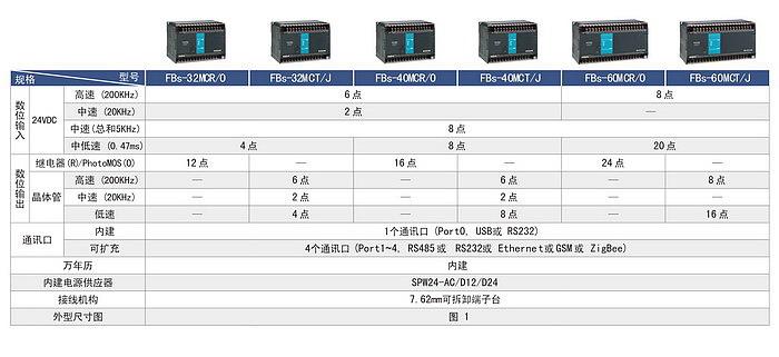 台湾永宏PLC FBS MC高功能主机